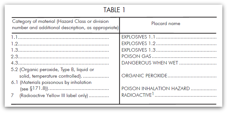 table 1 hazard classes