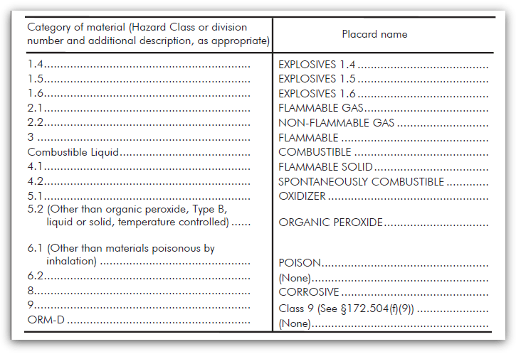 hazard classes for table 2